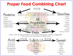 Acid Alkaline Food Combining Chart 6 Food Combining Rules For Optimal Digestion True Activist