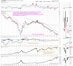 Tsx Composite Index Triple H Stocks
