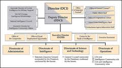 Organizational Structure Of The Central Intelligence Agency