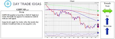 Gbp Usd Live Chart Investing Gbp Usd Need To Beat 1 3045 47 High Investing Com