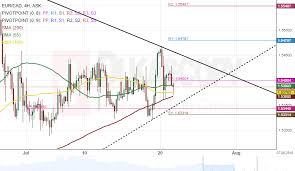 Eur Cad 4h Chart Bullish Signals Today Action Forex