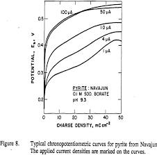 Mechanism Of Sulfur Oxidation In Pyrite