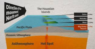 geophysics - What is difference between divergent boundary and hot ...