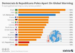 Chart Democrats Republicans Poles Apart On Global Warming
