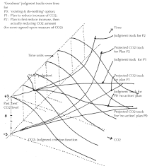 Figure 6 criterion function of criterion changes and corresponding judgments over time