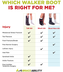Medical Boot Size Chart Which Walking Boot Is Right For Me Short Walker Vs Tall