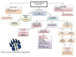 Incident Flow Chart Police Department White Settlement Isd