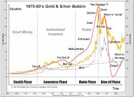 Gold And Silver Charts In Three To Five Years Gold Price Will Be Priceless Gold Eagle
