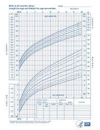 Baby Boy Weight Chart Growth Chart For Baby Boys Rome Fontanacountryinn Com