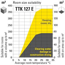 Ttk 127 E Dehumidifier