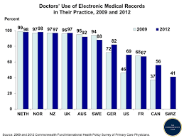Electronic Medical Chart Doctors Use Of Electronic Medical Records In Their Practice