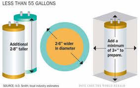 55 gallon water heater. Energy Standards, Under 55 Gallon: Gallon Water Heater A