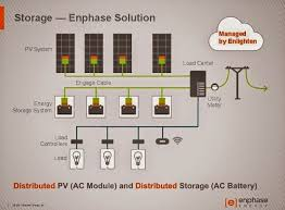my e life now ! enphase ac battery technical details what's in enphase envoy user manual at Enphase M215 Wiring Diagram