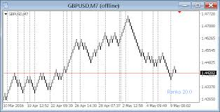 Renko Indicator Forex Mt4 Indicators