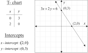 standard form of a linear equation mathpowerblog math graph