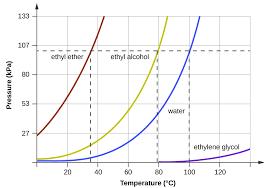 Boiling Point Vs Pressure Chart 7 2 Vapor Pressure Chemistry Libretexts