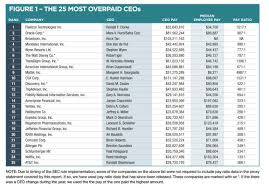Nonprofit Ceo Salaries Chart Heres One Ranking Of The 25 Most Overpaid Ceos In The S P