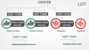 Igst Rate Chart Meaning Of Sgst Igst Cgst With Input Tax Credit Adjustment