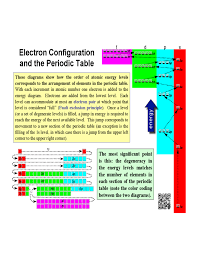 Periodic Table Configuration Chart Electron Configuration And The Periodic Table Free Download