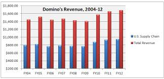The Amazing Facts About Dominos Dough