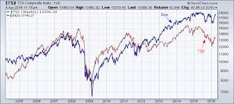 Canada Stock Index Chart Logarithmic Chart Archives Tradeonline Ca