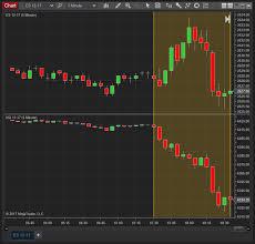 Trading Potential E Mini Spread Opportunities Ninjatrader Blog