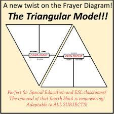 Frayer Model For Math