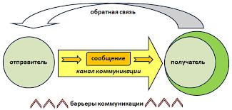 Коммуникации и эффективное управление предприятием net clip image007