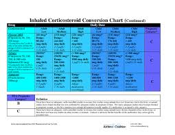 Corticosteroid Comparison Chart Inhaled Corticosteroid Conversion Chart Inhaled