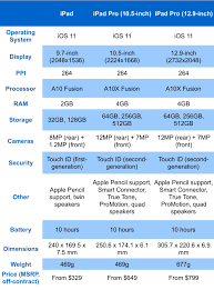 Ipad 4 Comparison Chart Ipad Vs Ipad Pro Which Is Right For You