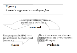 viewing a poem as argument  helping students understand    is a poem an argument