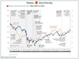 Market Crash History Chart Chart Financial Crisis