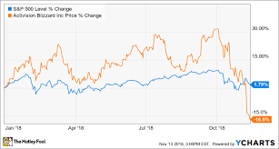 Why Activision Blizzard Is Down 17 So Far In 2018 The