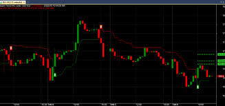 Best Charting Software For Intraday Trading Intraday Trading Software Free Download India Futures