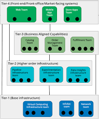 How To Create An It Org Chart For Modern Devops Org Chart