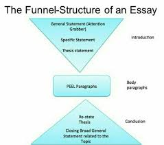 what would be a good msc marketing dissertations topic relating to do a literature review it is part of the written dissertation or thesis therefore it is not a waste of time use deductive reasoning to a topic of