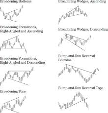 Chart Patterns Best Visual Appendix Of Chart Patterns Swing And Day Trading Evolution