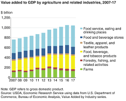 Usda Ers Ag And Food Statistics Charting The Essentials