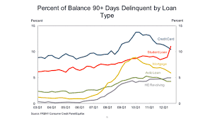 Credit unions and declining delinquency rates. Delinquency Rate On Student Loans Tops Credit Cards Occupy Com