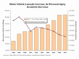 personal injury accidents are down lawsuits are up