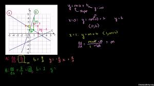 slope intercept equation from slope point fractions old khan academy