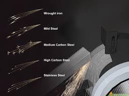 Metal Spark Test Chart 3 Ways To Identify Steel Wikihow