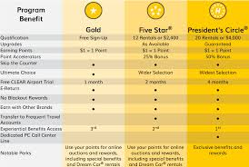 Hertz Points Redemption Chart Changes To Hertz Gold Plus Rewards For 2019 The Gatethe Gate