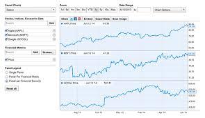 Big Charts History Work Chart