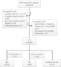 Figure 1 From Plasma Homocysteine And Serum Folate And