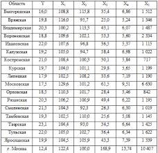 Контрольная работа по Эконометрике вариант Эконометрика  Исходные данные