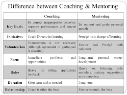 Image result for mentor and guide goal difference