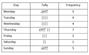 Tally And Frequency Chart Line Graphs And Tally Charts 11 Plus Exam Illustrations