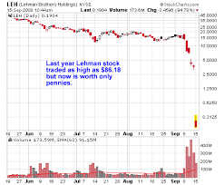 Lehman Brothers Stock Chart The Significance Of Volume E G Lehman Brothers Stocks