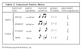 Organizing Patterns Of Rhythmic Pulses Are Called